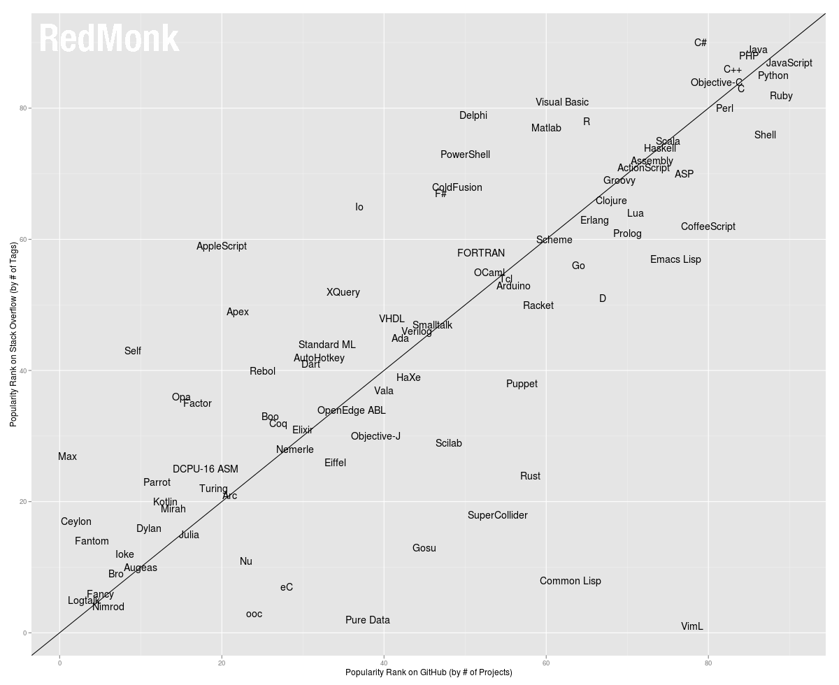 the programming language rankings