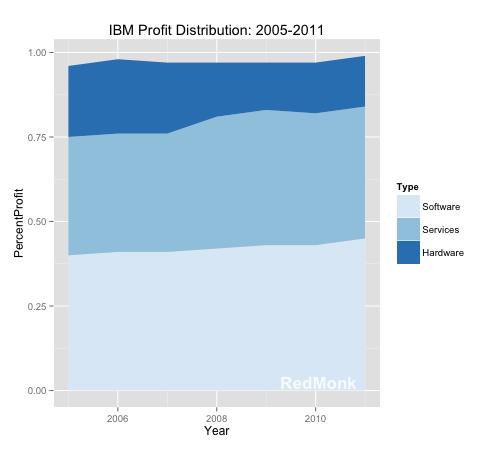 Ibm prof distribution