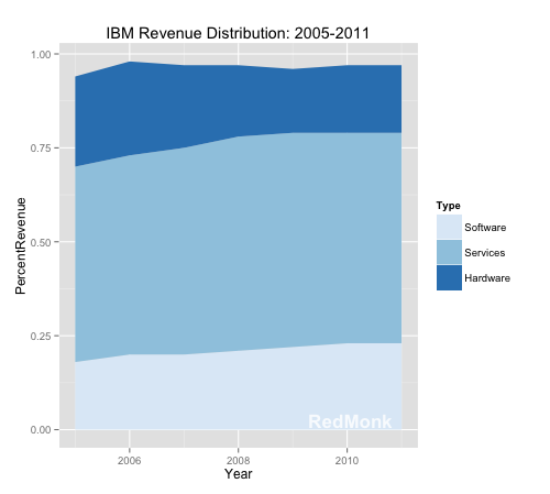 The Importance of Software at IBM – tecosystems