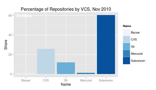 Centralized vs Decentralized Version Control: 2010 vs 2012