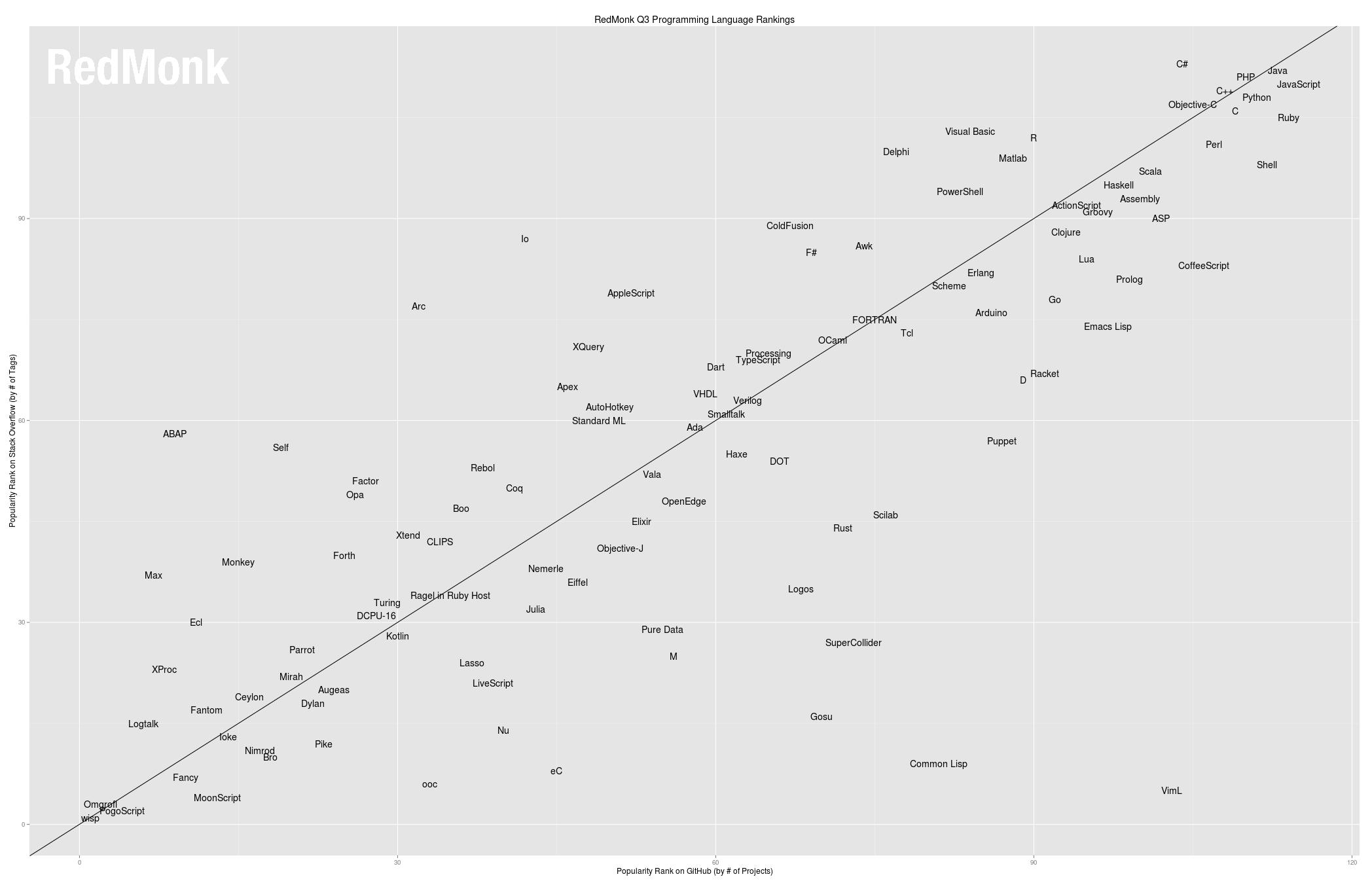 Programming Lang Rankings June