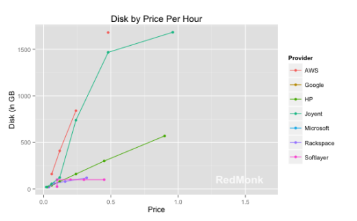 Updated IaaS Pricing Patterns and Trends