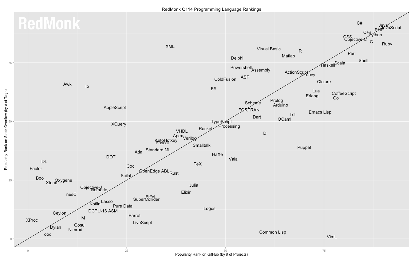 what is the best programming language to learn in  redmonk programming language rankings