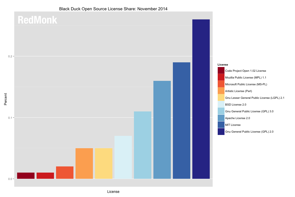 What are the Most Popular Open Source Licenses Today