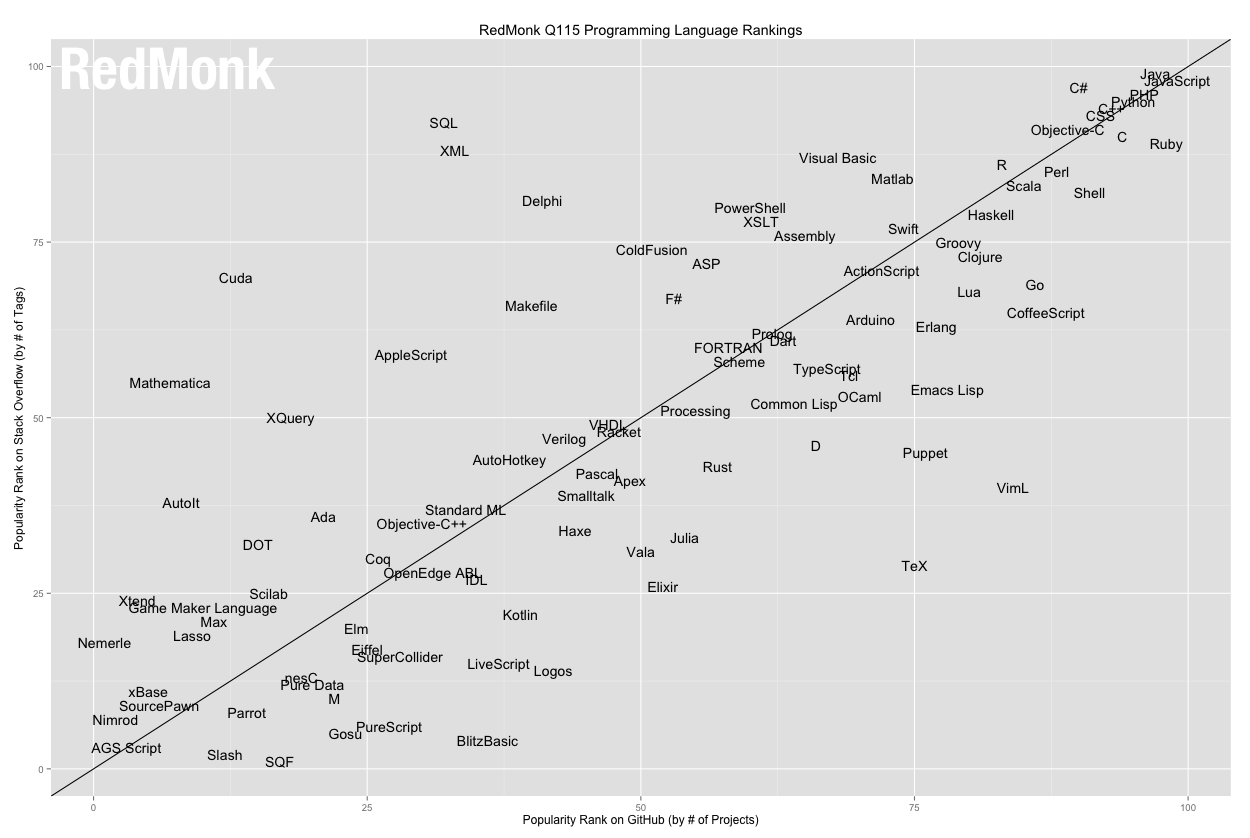 the programming language rankings tecosystems the programming language rankings 2015