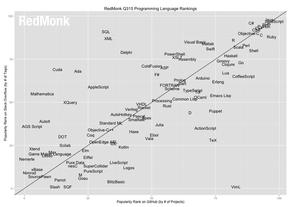 The RedMonk Programming Language Rankings: June 2015