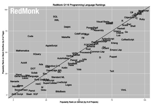 Ranking Programmiersprachen