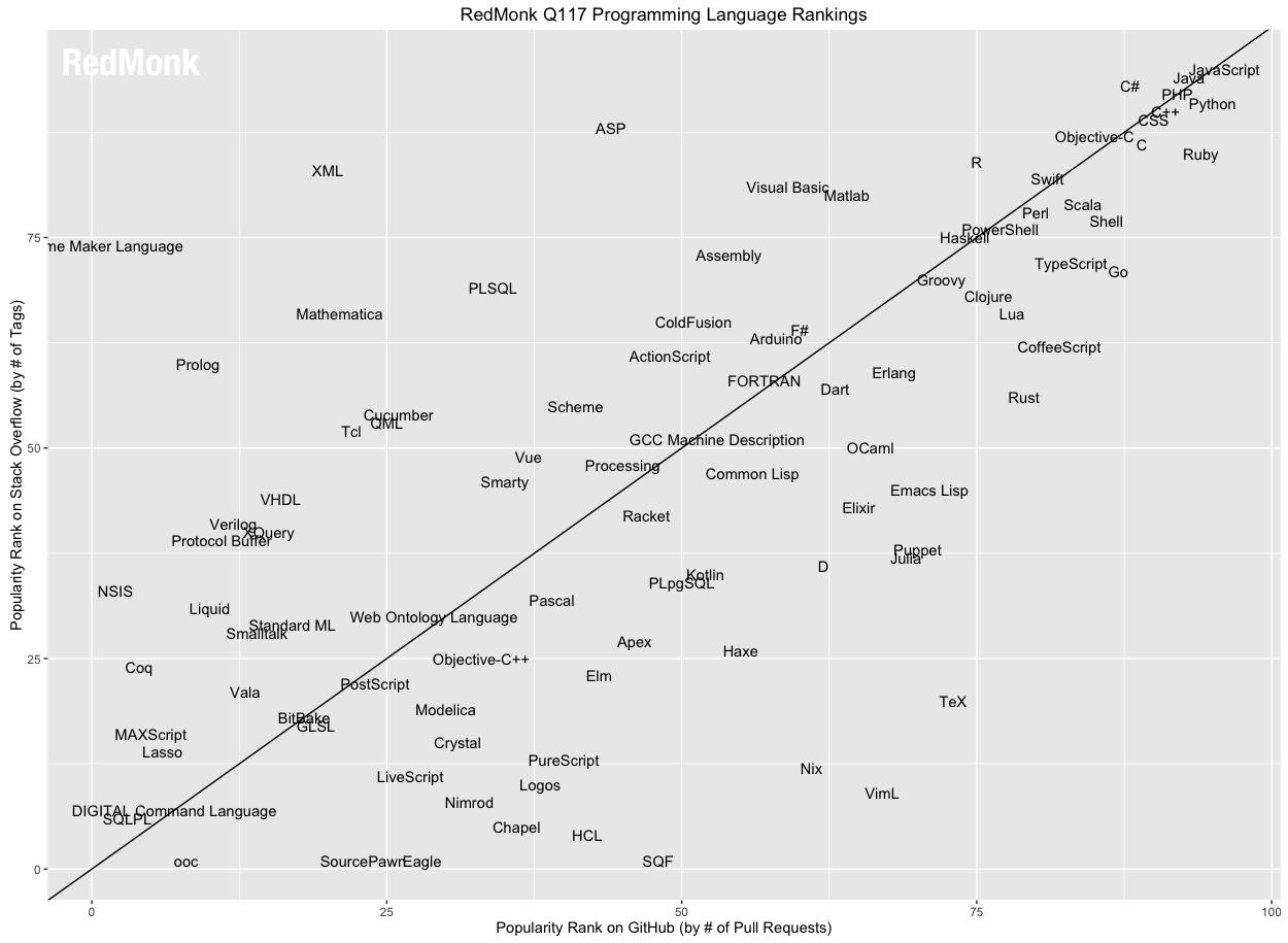 RedMonk Ranking Januar 2017