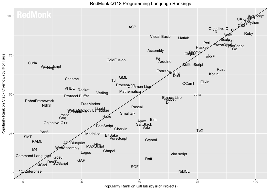 Kotlin is rising, Go is plateauing, and Scala may be at the